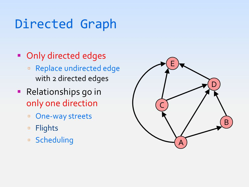 Directed Graph  Only directed edges  Replace undirected edge with 2 directed edges  Relationships go in only one direction  One-way streets  Flights  Scheduling A C E B D