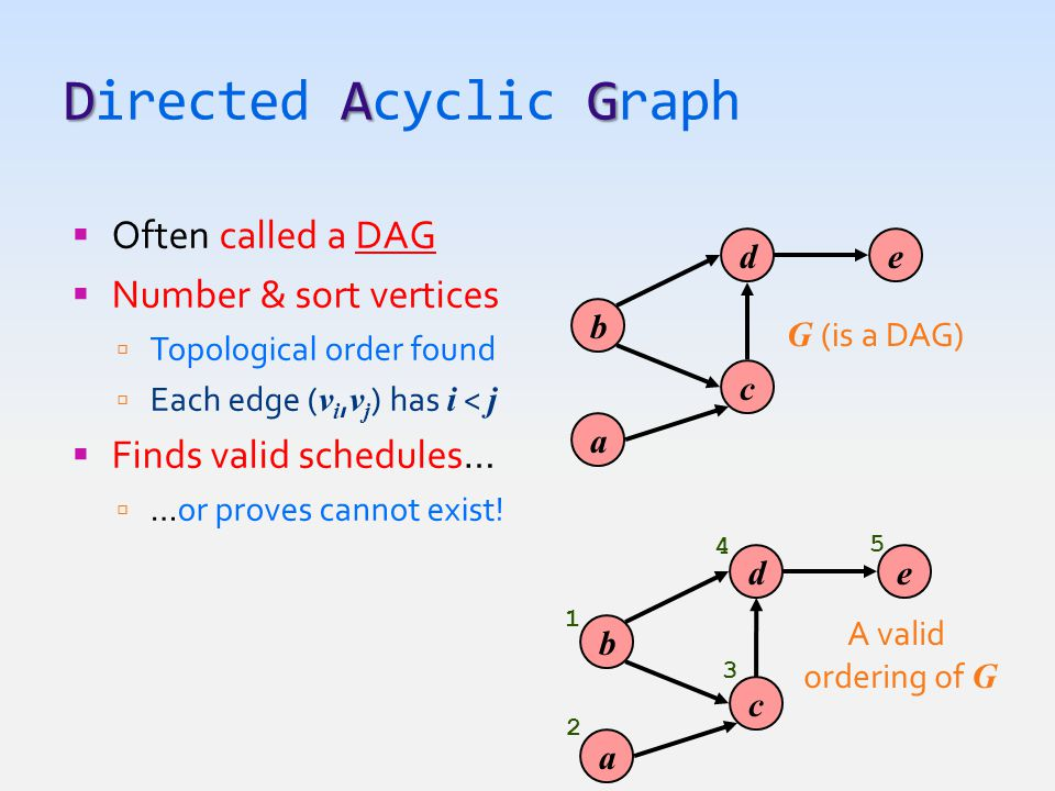 DAG Directed Acyclic Graph  Often called a DAG  Number & sort vertices  Topological order found  Each edge ( v i, v j ) has i < j  Finds valid schedules…  …or proves cannot exist.