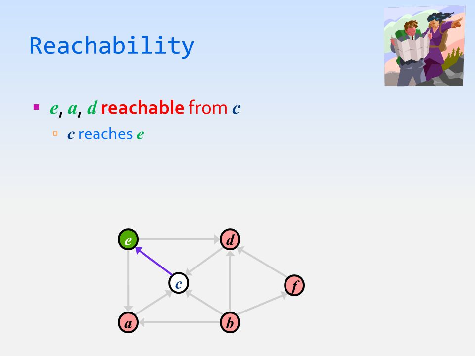 Reachability  e, a, d reachable from c  c reaches e a c e b d f