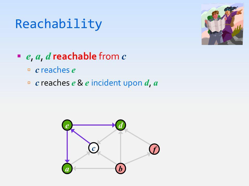 Reachability  e, a, d reachable from c  c reaches e  c reaches e & e incident upon d, a a c e b d f