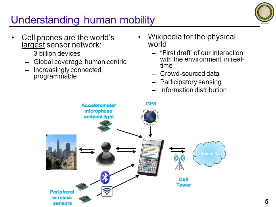 5 Cell phones are the world's largest sensor network: –3 billion devices –Global coverage, human centric –Increasingly connected, programmable Understanding human mobility Wikipedia for the physical world – First draft of our interaction with the environment, in real- time –Crowd-sourced data –Participatory sensing –Information distribution