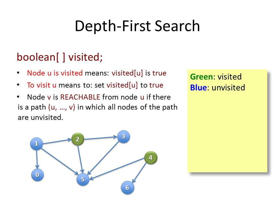 Depth-First Search 11 00 22 55 33 44 66 Green: visited Blue: unvisited Green: visited Blue: unvisited boolean[ ] visited; Node u is visited means: visited[u] is true To visit u means to: set visited[u] to true Node v is REACHABLE from node u if there is a path (u, …, v) in which all nodes of the path are unvisited.