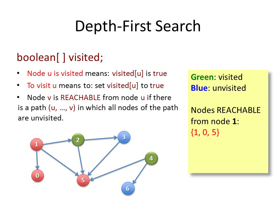 Depth-First Search 11 00 22 55 33 44 66 Green: visited Blue: unvisited Nodes REACHABLE from node 1: {1, 0, 5} Green: visited Blue: unvisited Nodes REACHABLE from node 1: {1, 0, 5} boolean[ ] visited; Node u is visited means: visited[u] is true To visit u means to: set visited[u] to true Node v is REACHABLE from node u if there is a path (u, …, v) in which all nodes of the path are unvisited.