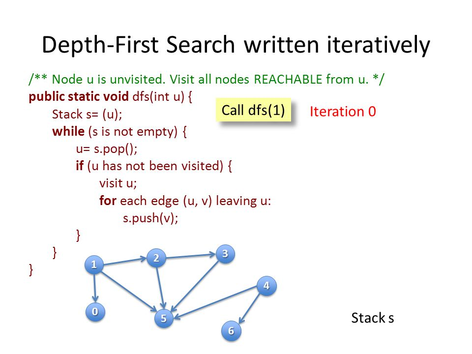 Depth-First Search written iteratively /** Node u is unvisited.
