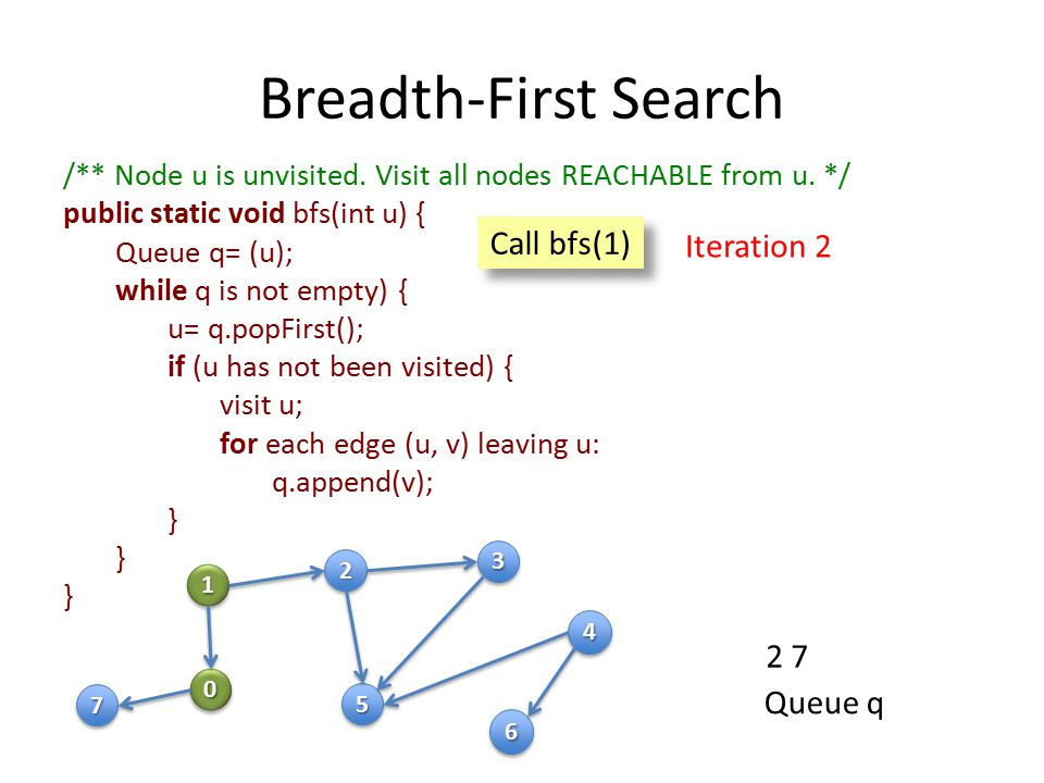 Breadth-First Search /** Node u is unvisited. Visit all nodes REACHABLE from u.