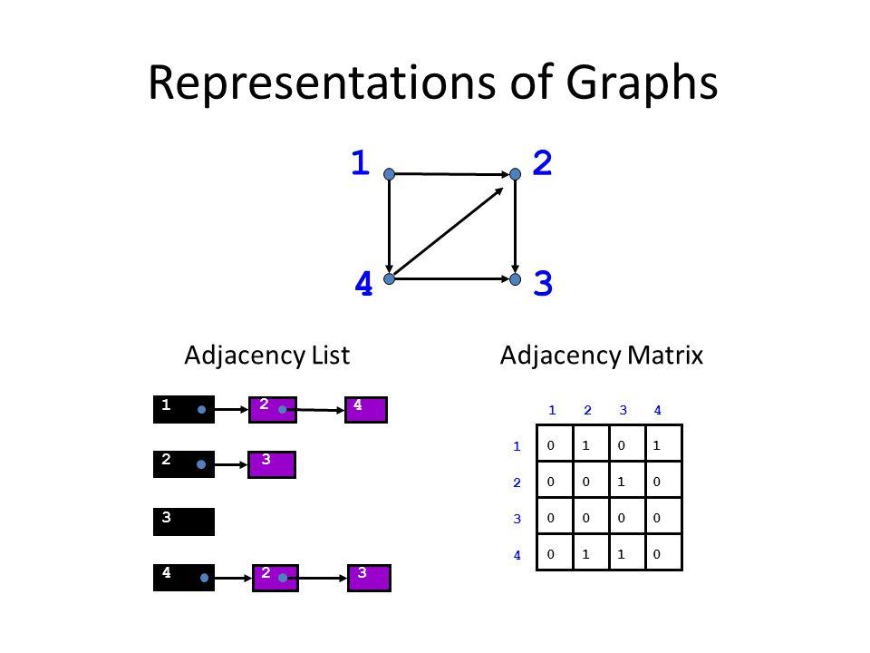 Representations of Graphs 23 2 4 3 1 2 3 4 0 1 0 0 1 0 0 0 0 1 1 0 1 2 3 4 1 2 3 4 Adjacency ListAdjacency Matrix 1 2 3 4