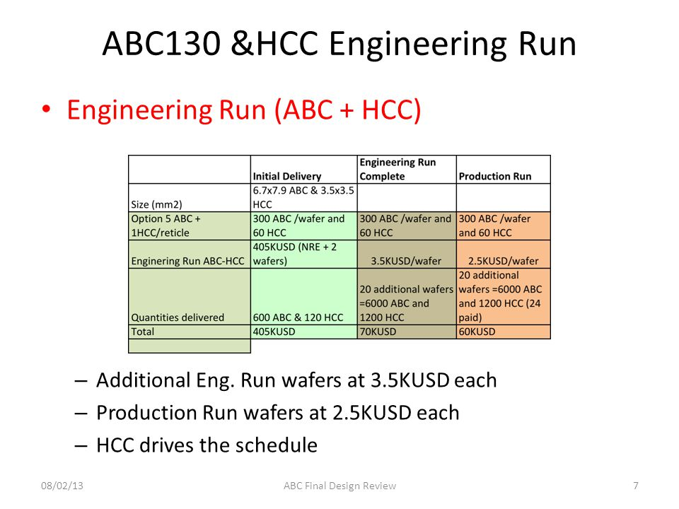 ABC130 &HCC Submission Scenario 3 Engineering Run (ABC + HCC) – One engineering run comes short (but close..) to 7000 808/02/13ABC Final Design Review Cost 475KUSD