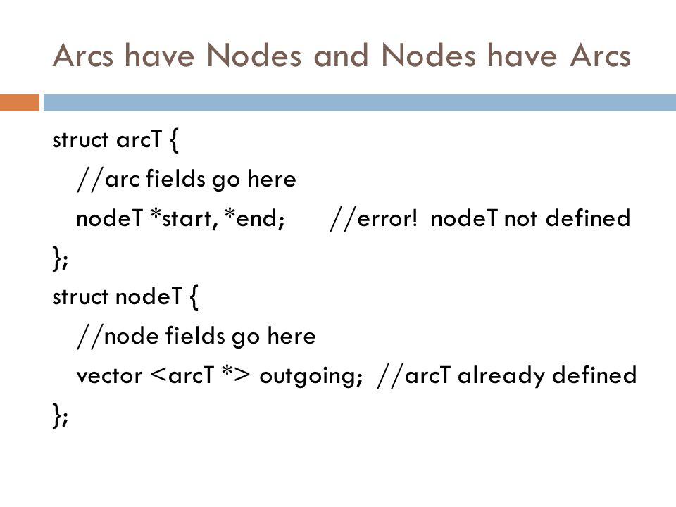 Arcs have Nodes and Nodes have Arcs struct arcT { //arc fields go here nodeT *start, *end; //error.