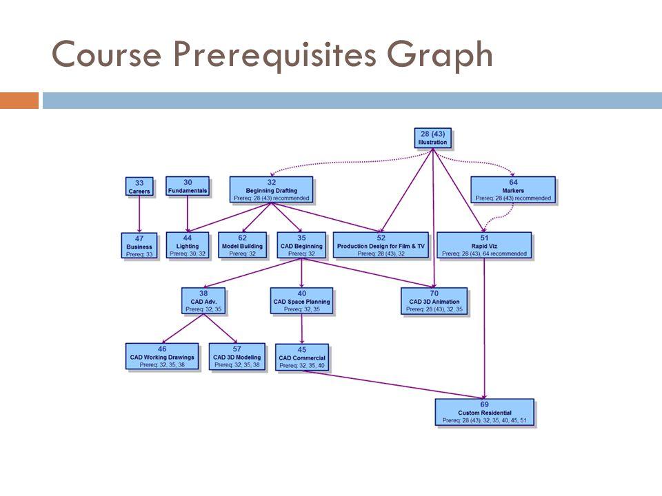 Course Prerequisites Graph