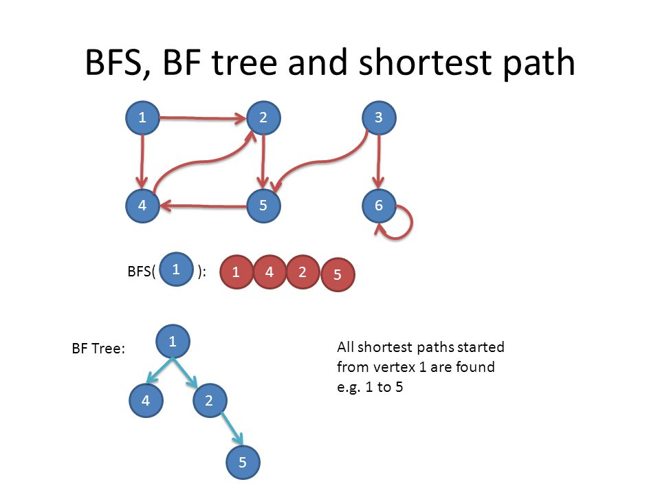 BFS, BF tree and shortest path 123 456 1 BFS( ): 42 5 1 1 24 5 BF Tree: All shortest paths started from vertex 1 are found e.g.