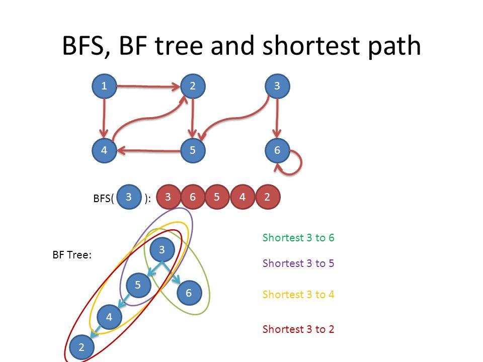 BFS, BF tree and shortest path 123 456 BFS( ): 3 3 6 BF Tree: Shortest 3 to 6 Shortest 3 to 5 36542 5 4 2 Shortest 3 to 4 Shortest 3 to 2