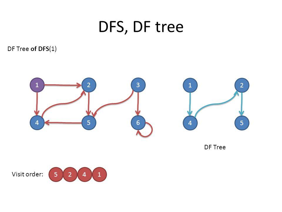 DFS, DF tree 123 456 Visit order: 5241 DF Tree of DFS(1) 12 45 DF Tree
