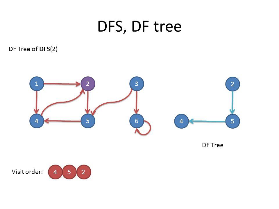 DFS, DF tree 123 456 Visit order: 452 DF Tree of DFS(2) 2 45 DF Tree