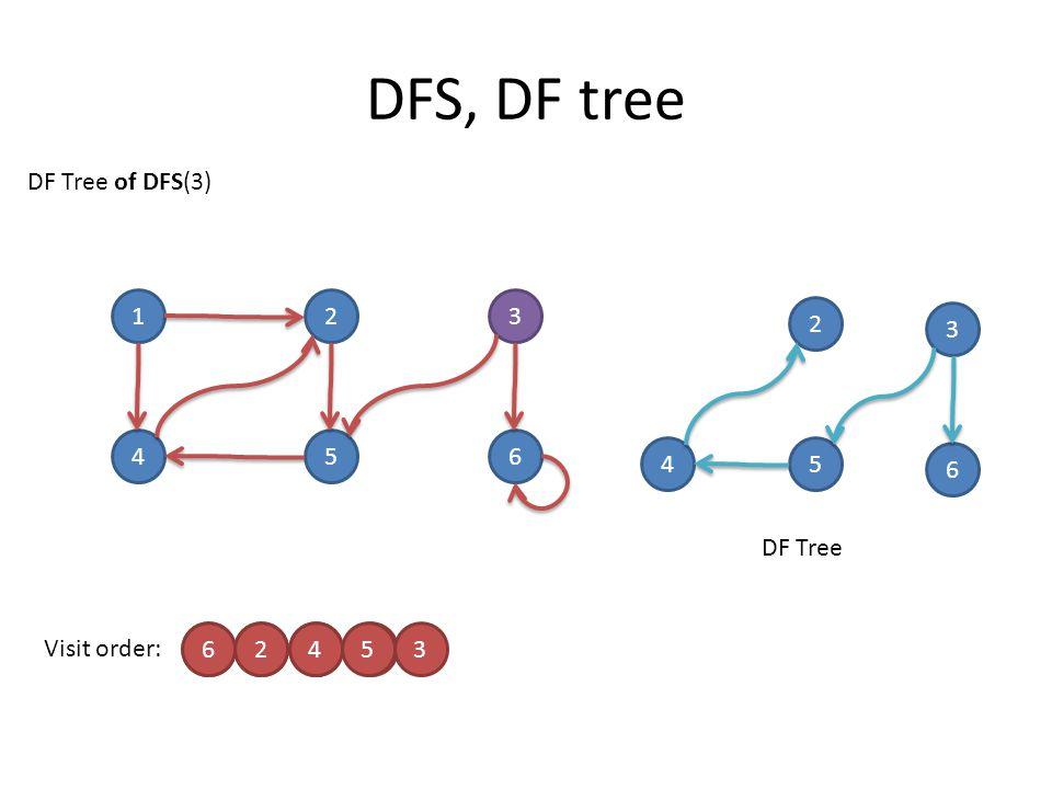 DFS, DF tree 123 456 Visit order: 5241 DF Tree of DFS(3) DF Tree 62453 2 3 45 6
