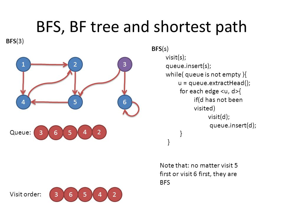 BFS, BF tree and shortest path 123 456 Queue: 3 3 Visit order: 654 65 4 2 2 Note that: no matter visit 5 first or visit 6 first, they are BFS BFS(3) BFS(s) visit(s); queue.insert(s); while( queue is not empty ){ u = queue.extractHead(); for each edge { if(d has not been visited) visit(d); queue.insert(d); }