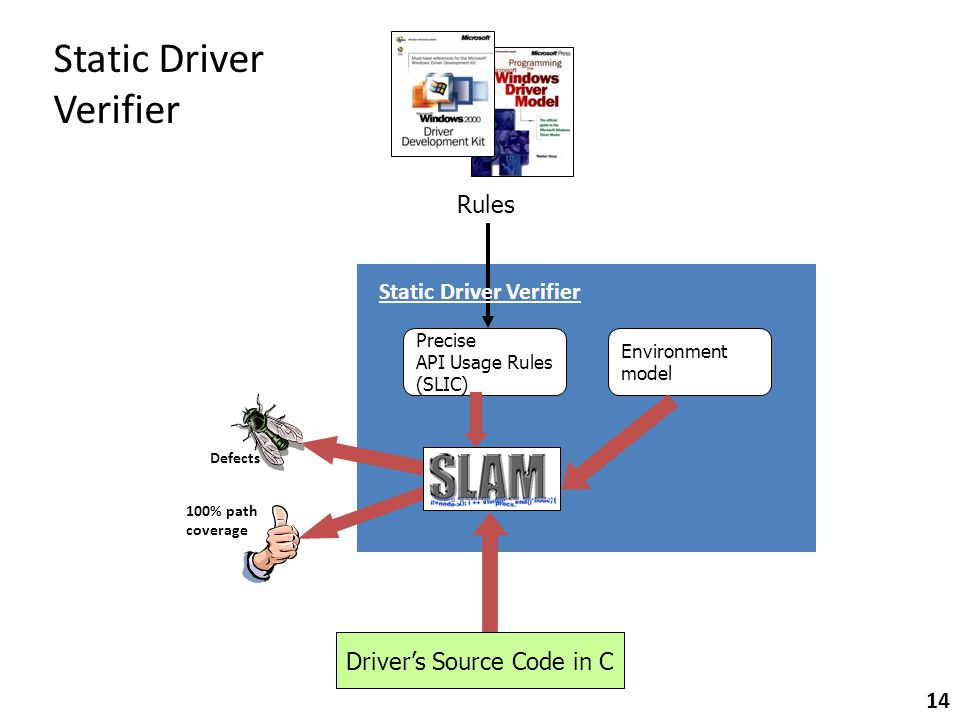 Driver's Source Code in C Precise API Usage Rules (SLIC) Defects 100% path coverage Rules Static Driver Verifier Environment model Static Driver Verifier 14