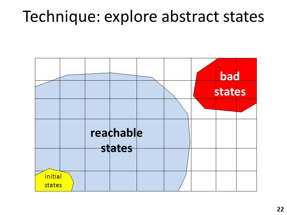 Technique: explore abstract states initial states bad states 22 reachable states
