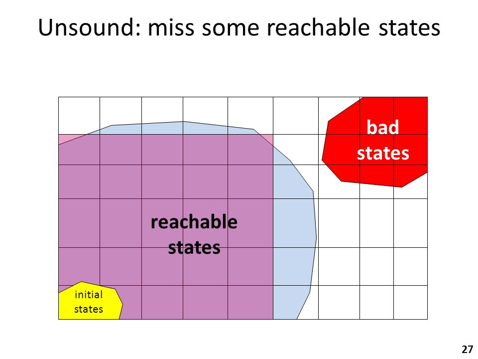 Unsound: miss some reachable states 27 initial states bad states reachable states