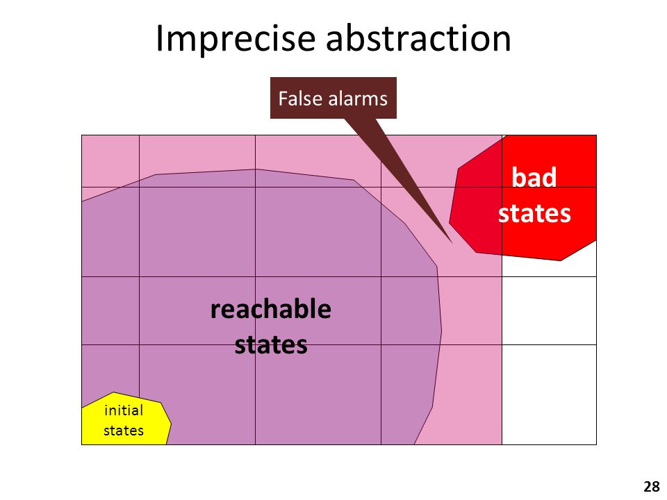 Imprecise abstraction initial states bad states 28 reachable states False alarms