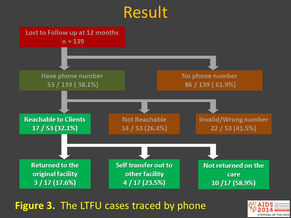 Figure 3. The LTFU cases traced by phone Lost to Follow up at 12 months n = 139 Have phone number 53 / 139 ( 38.1%) No phone number 86 / 139 ( 61.9%)