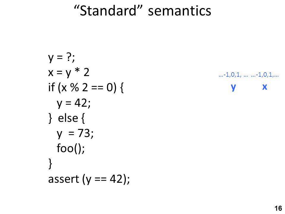 Standard semantics y = ; x = y * 2 if (x % 2 == 0) { y = 42; } else { y = 73; foo(); } assert (y == 42); …-1,0,1, … yx 16