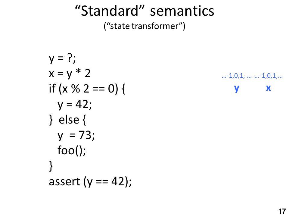 Standard semantics ( state transformer ) y = ; x = y * 2 if (x % 2 == 0) { y = 42; } else { y = 73; foo(); } assert (y == 42); …-1,0,1, … yx 17