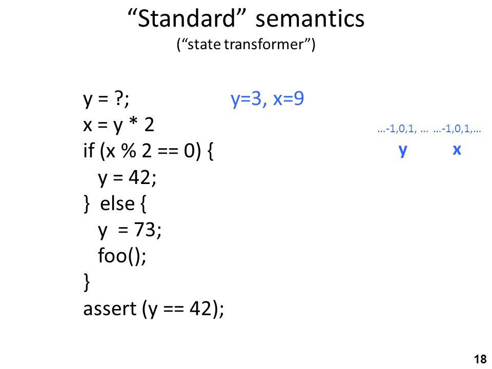 Standard semantics ( state transformer ) y = ; y=3, x=9 x = y * 2 if (x % 2 == 0) { y = 42; } else { y = 73; foo(); } assert (y == 42); …-1,0,1, … yx 18