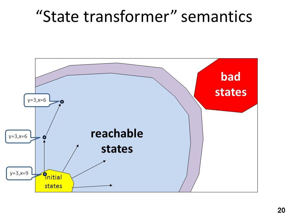 State transformer semantics initial states bad states reachable states y=3,x=9 y=3,x=6 20