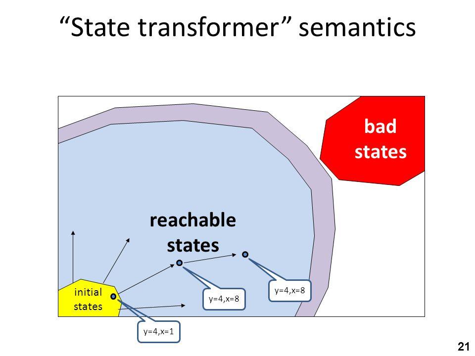 State transformer semantics initial states bad states reachable states y=4,x=1 y=4,x=8 21