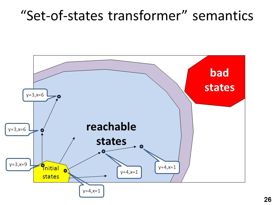 Set-of-states transformer semantics initial states bad states reachable states y=3,x=9 y=3,x=6 y=4,x=1 y=3,x=6 y=4,x=1 26