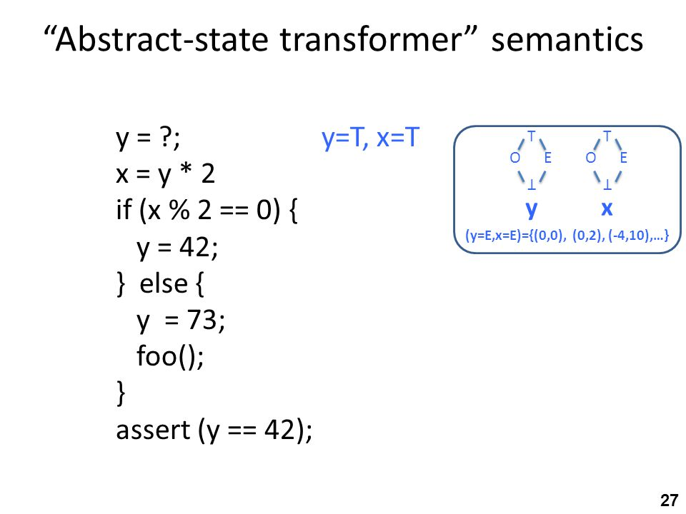 Abstract-state transformer semantics y = ?; y=T, x=T x = y * 2 if (x % 2 == 0) { y = 42; } else { y = 73; foo(); } assert (y == 42); T OE T yx T OE T (y=E,x=E)={(0,0), (0,2), (-4,10),…} 27