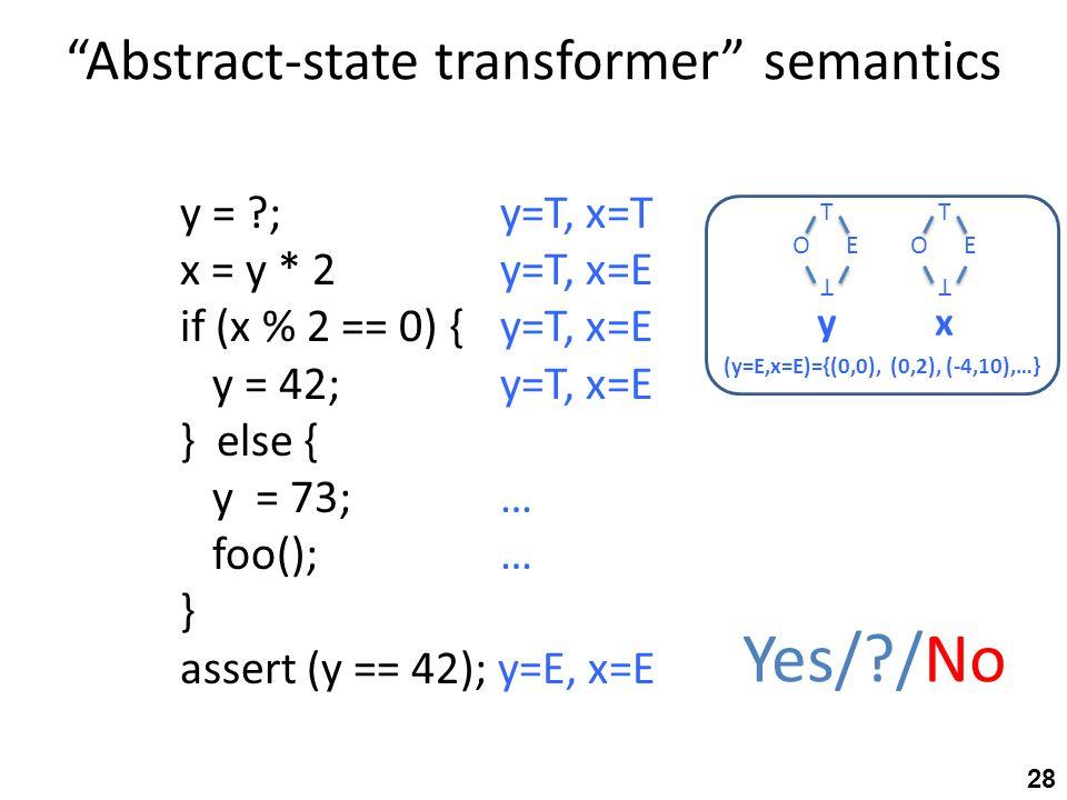 Abstract-state transformer semantics y = ; y=T, x=T x = y * 2y=T, x=E if (x % 2 == 0) {y=T, x=E y = 42;y=T, x=E } else { y = 73;… foo();… } assert (y == 42); y=E, x=E Yes/ /No T OE T yx T OE T (y=E,x=E)={(0,0), (0,2), (-4,10),…} 28