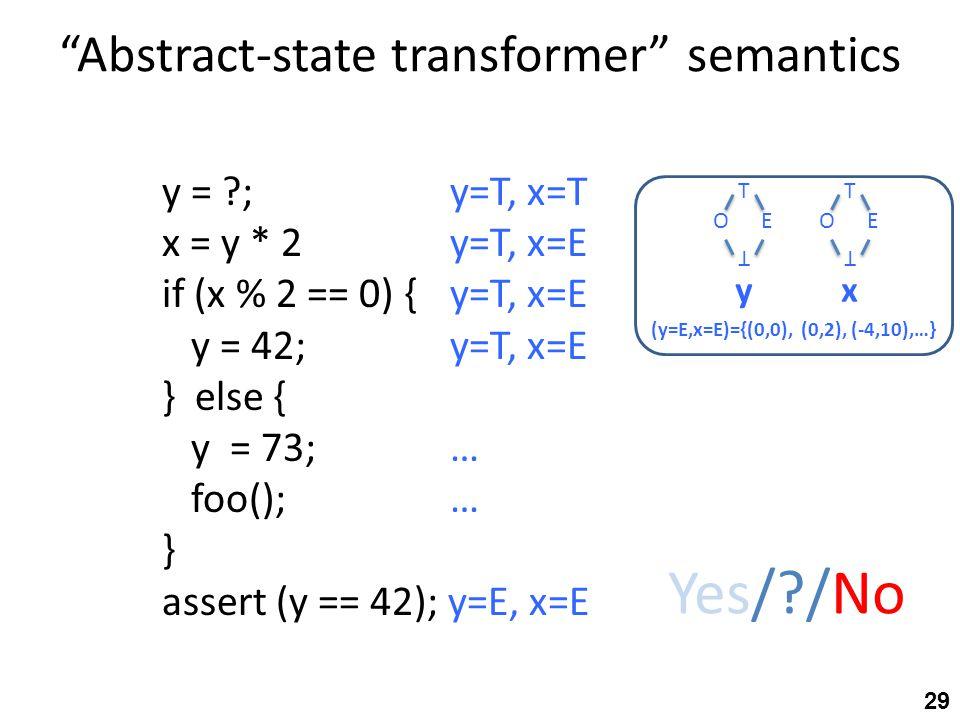 Abstract-state transformer semantics y = ; y=T, x=T x = y * 2y=T, x=E if (x % 2 == 0) {y=T, x=E y = 42;y=T, x=E } else { y = 73;… foo();… } assert (y == 42); y=E, x=E Yes/ /No T OE T yx T OE T (y=E,x=E)={(0,0), (0,2), (-4,10),…} 29