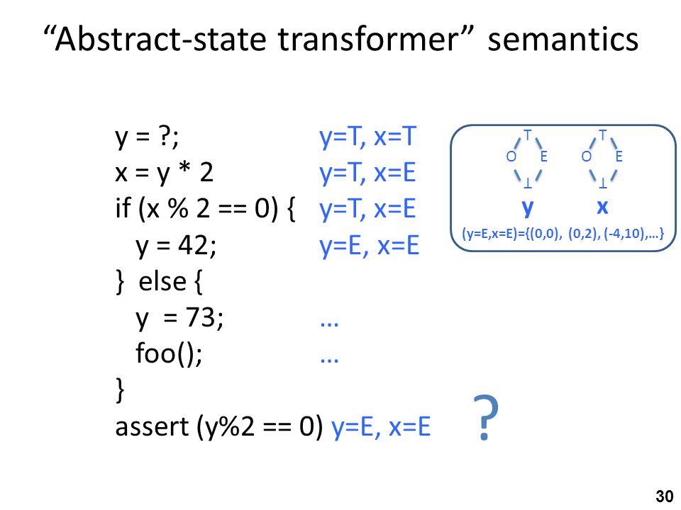Abstract-state transformer semantics y = ; y=T, x=T x = y * 2y=T, x=E if (x % 2 == 0) {y=T, x=E y = 42;y=E, x=E } else { y = 73;… foo();… } assert (y%2 == 0) y=E, x=E .