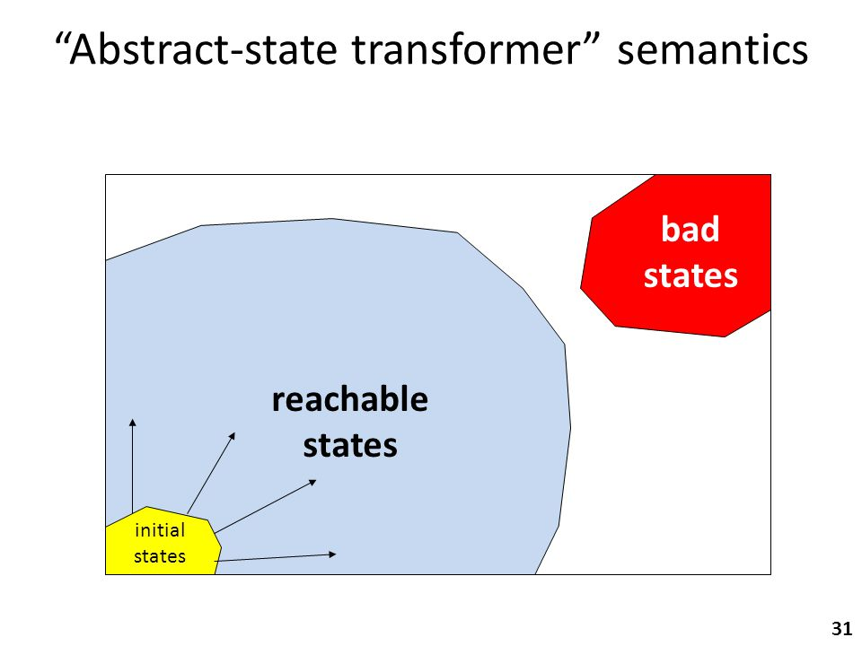 Abstract-state transformer semantics initial states bad states 31 reachable states