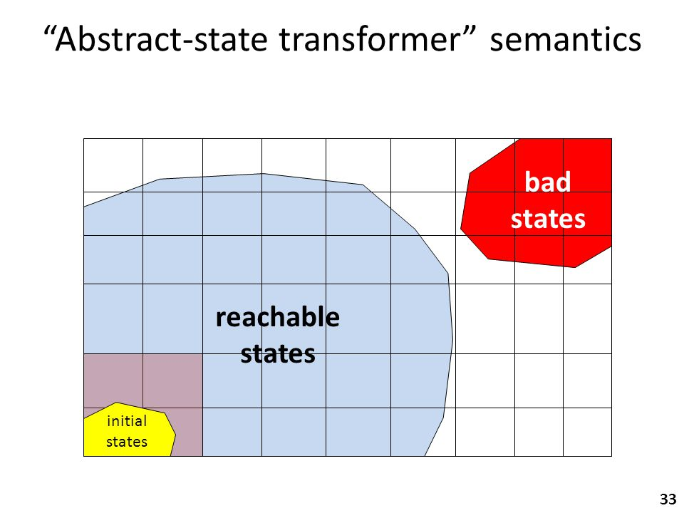 Abstract-state transformer semantics initial states bad states 33 reachable states