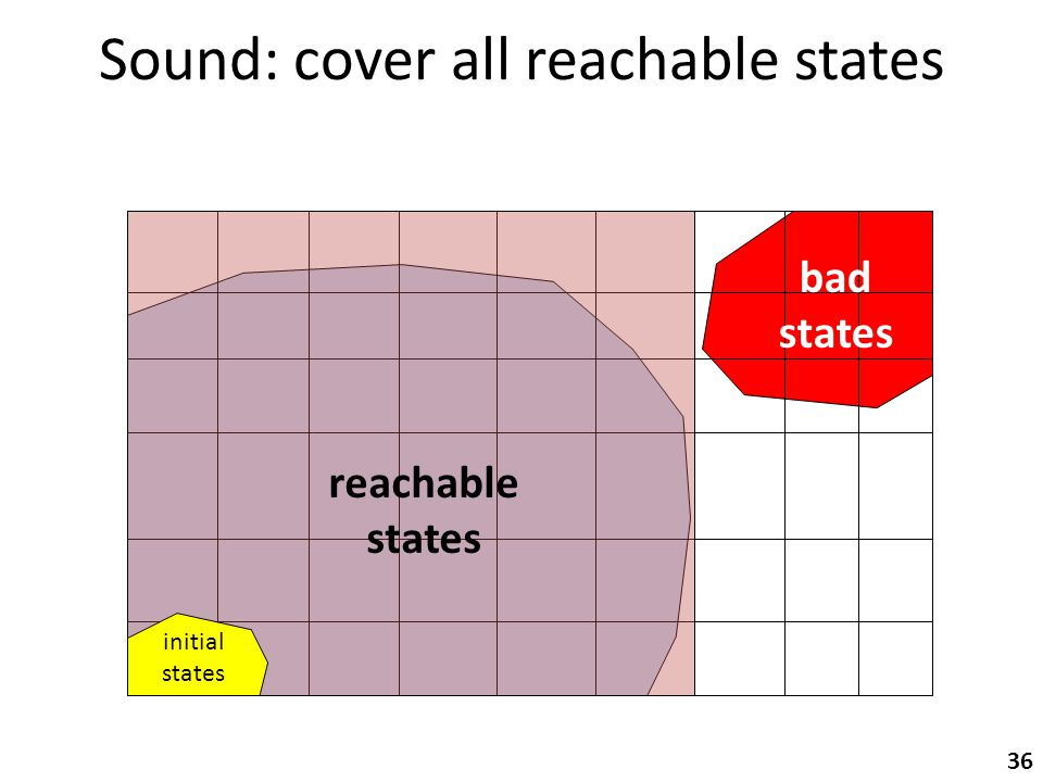 Sound: cover all reachable states 36 initial states bad states reachable states
