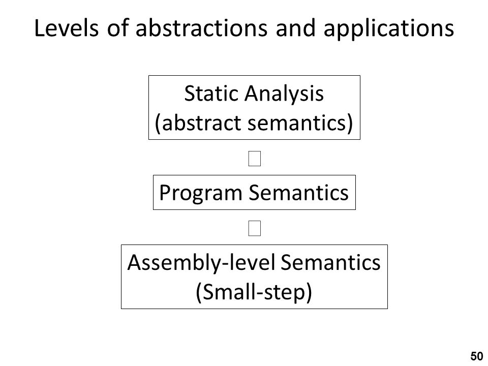 Levels of abstractions and applications 50 Program Semantics Assembly-level Semantics (Small-step) Static Analysis (abstract semantics)  