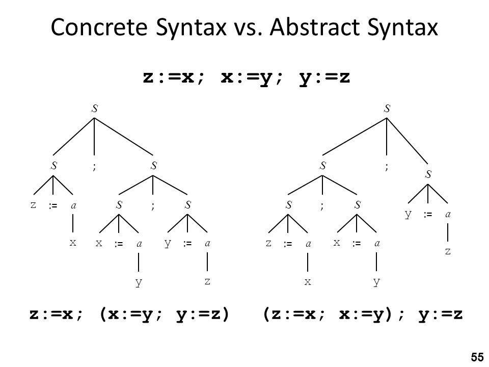 Concrete Syntax vs.