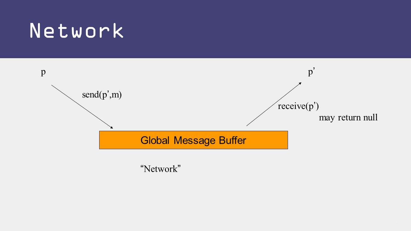 pp'p' Global Message Buffer send(p',m) receive(p') may return null Network Network