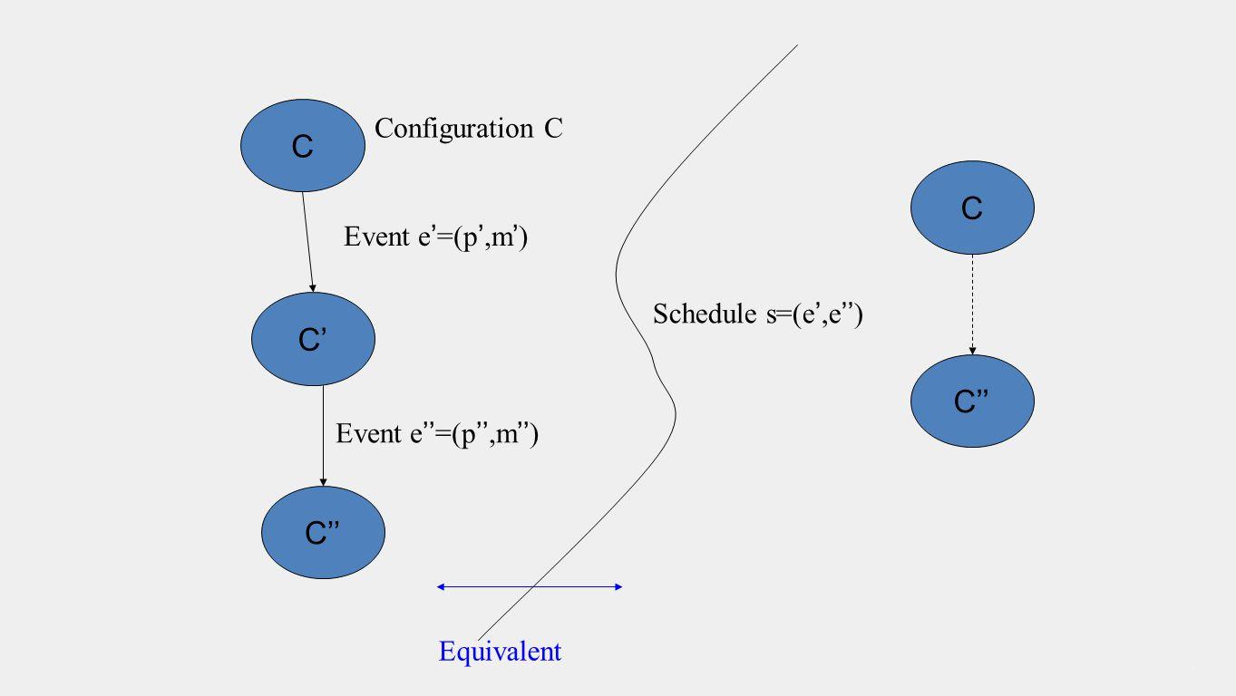 C C'C' C'' Event e'=(p',m') Event e''=(p'',m'') Configuration C Schedule s=(e',e'') C C'' Equivalent
