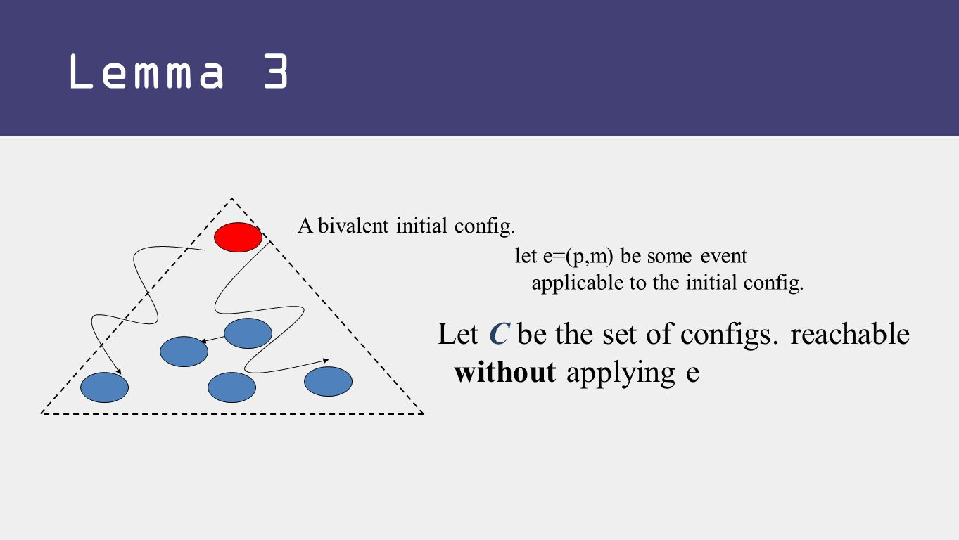 A bivalent initial config. let e=(p,m) be some event applicable to the initial config.
