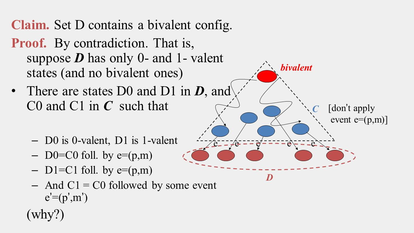 Claim.Set D contains a bivalent config. Proof. By contradiction.