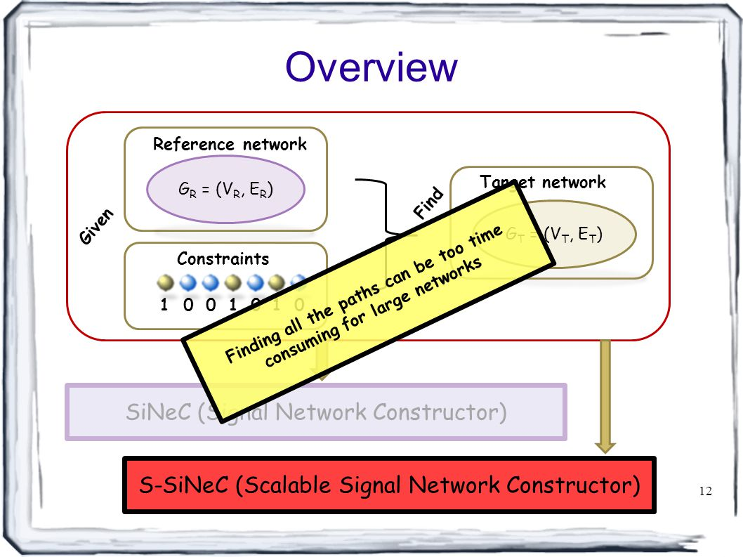 Overview 12 G R = (V R, E R ) Reference network Constraints 11000 G T = (V T, E T ) Target network 10 SiNeC (Signal Network Constructor) S-SiNeC (Scalable Signal Network Constructor) Given Find Finding all the paths can be too time consuming for large networks