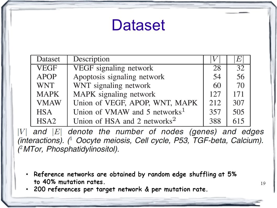 Dataset 19 Reference networks are obtained by random edge shuffling at 5% to 40% mutation rates.