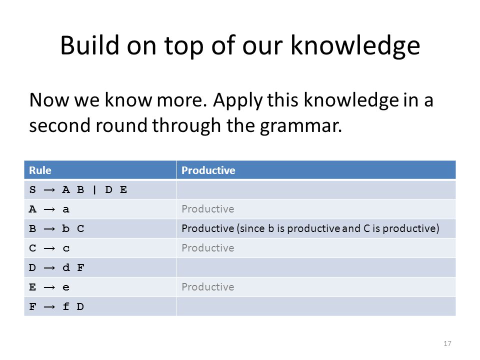 Build on top of our knowledge RuleProductive S → A B | D E A → aA → a Productive B → b CB → b C Productive (since b is productive and C is productive) C → cC → c Productive D → d F E → eE → e Productive F → f D 17 Now we know more.