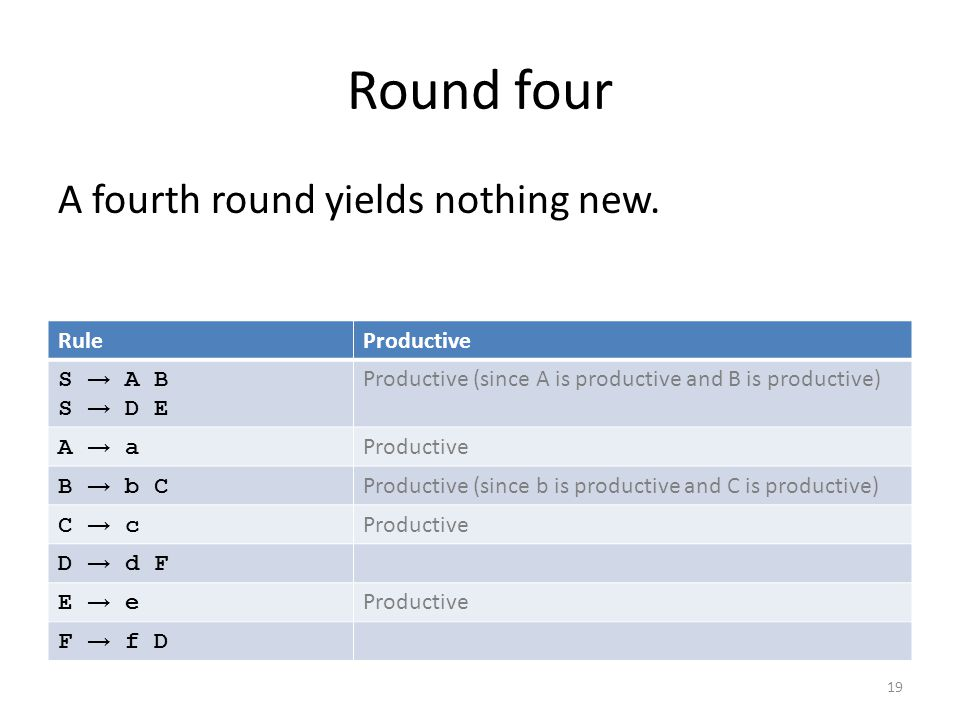 Round four RuleProductive S → A B S → D E Productive (since A is productive and B is productive) A → aA → a Productive B → b CB → b C Productive (since b is productive and C is productive) C → cC → c Productive D → d F E → eE → e Productive F → f D 19 A fourth round yields nothing new.