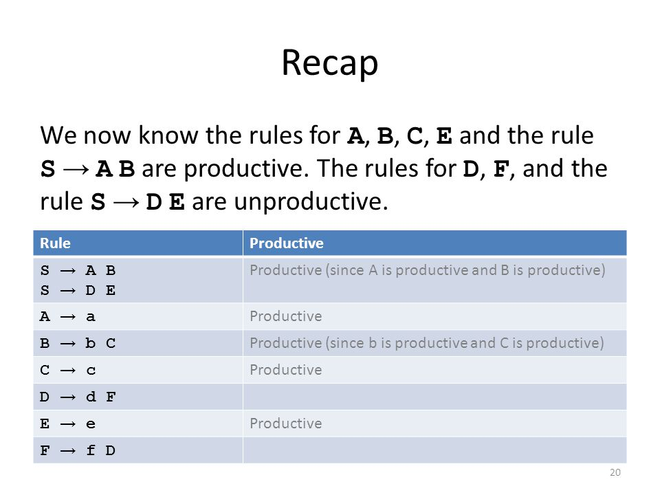 Recap RuleProductive S → A B S → D E Productive (since A is productive and B is productive) A → aA → a Productive B → b CB → b C Productive (since b is productive and C is productive) C → cC → c Productive D → d F E → eE → e Productive F → f D 20 We now know the rules for A, B, C, E and the rule S → A B are productive.
