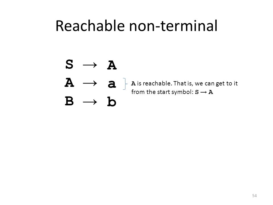 Reachable non-terminal SABSAB →→→→→→→ AabAab A is reachable. That is, we can get to it from the start symbol: S → A 54