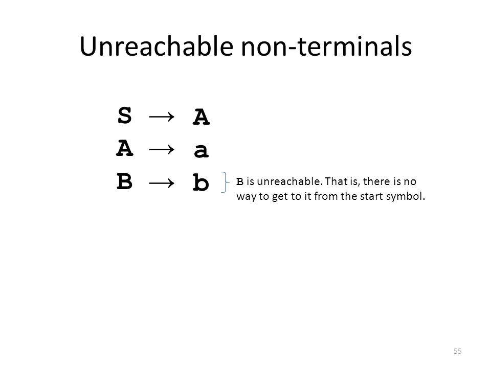 Unreachable non-terminals SABSAB →→→→→→→ AabAab B is unreachable. That is, there is no way to get to it from the start symbol. 55